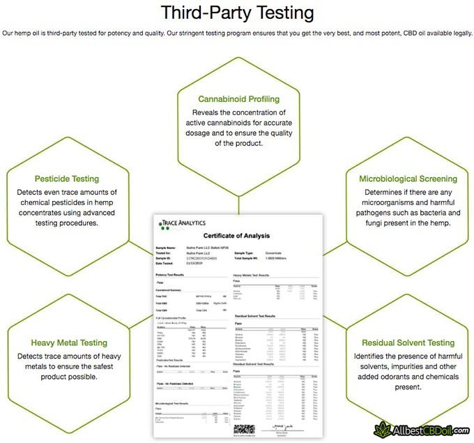CBD Pure reviews: third-party lab tests.