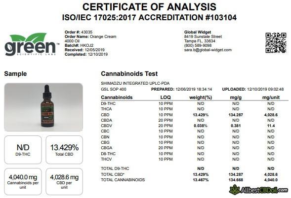 Hemp Bombs review: certificate of analysis.