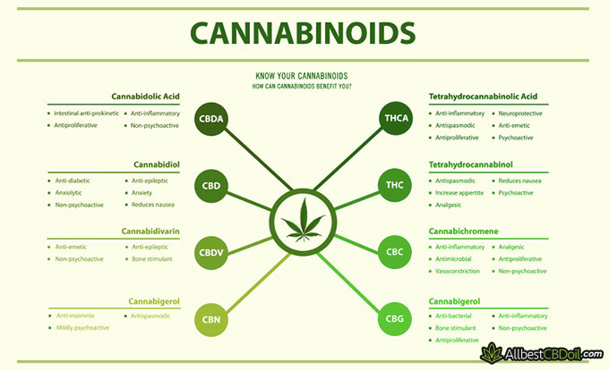 Juniper reviews: cannabinoids.