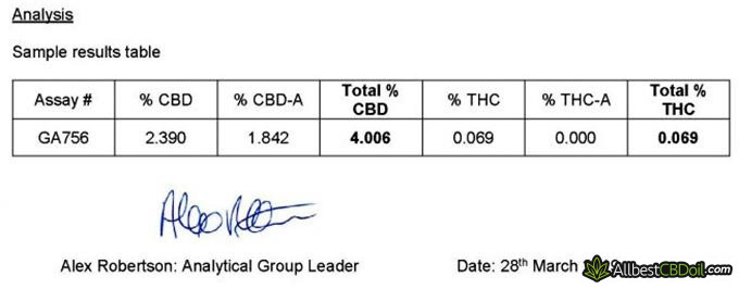 Simply CBD reviews: independent lab test results.